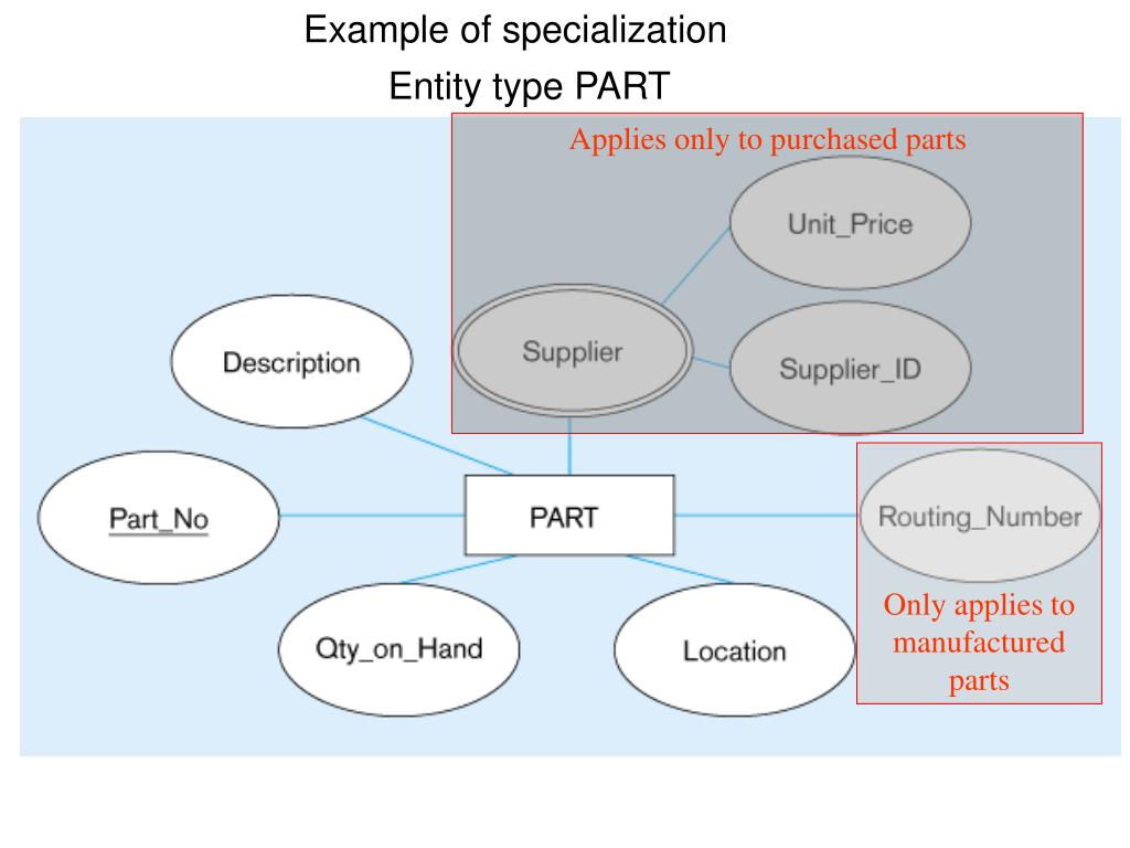 Example of specialization
