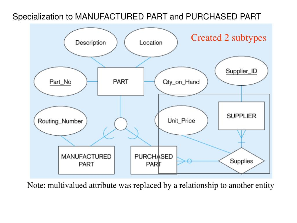 Specialization to MANUFACTURED PART and PURCHASED PART