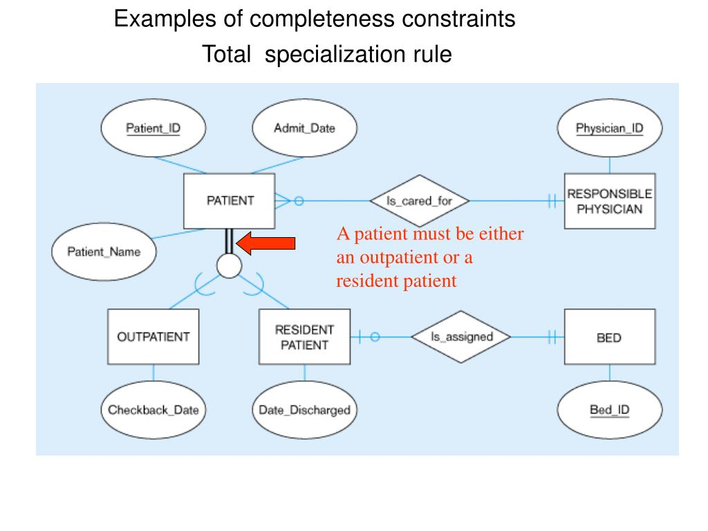 Examples of completeness constraints