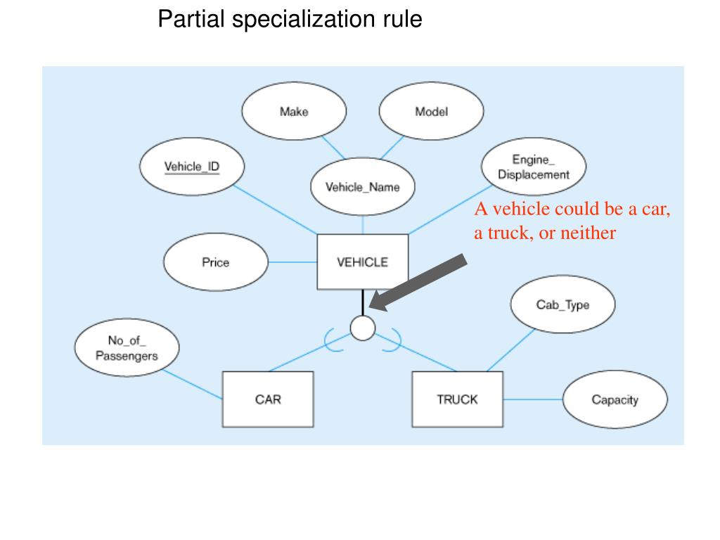 Partial specialization rule