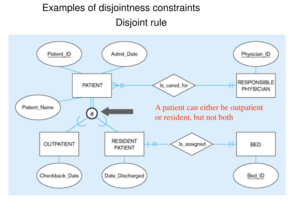 Examples of disjointness constraints