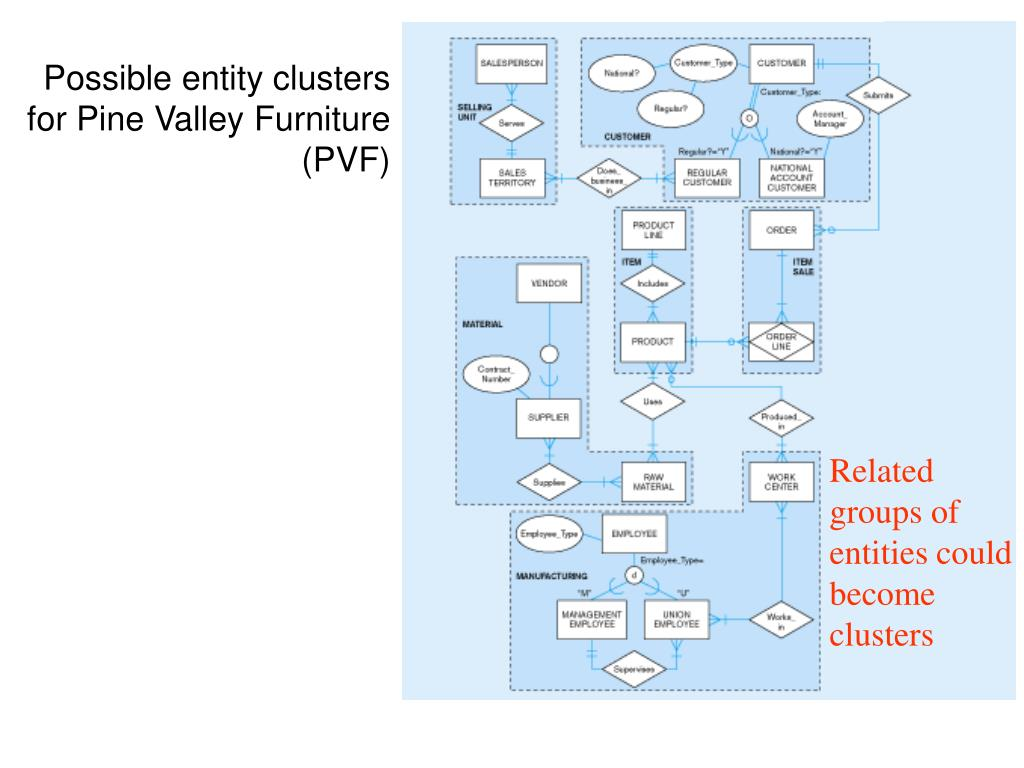 Possible entity clusters for Pine Valley Furniture (PVF)