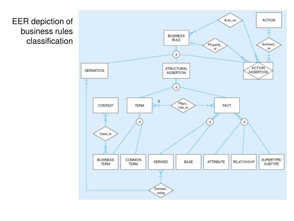 EER depiction of business rules classification