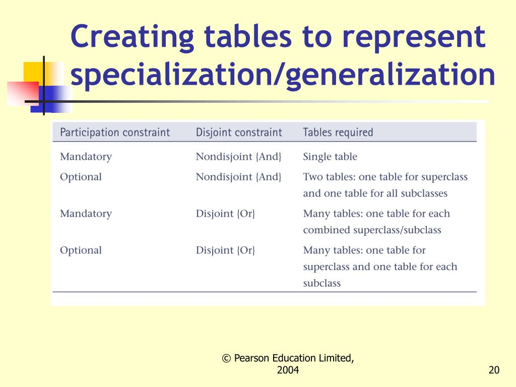 Creating tables to represent specialization/generalization