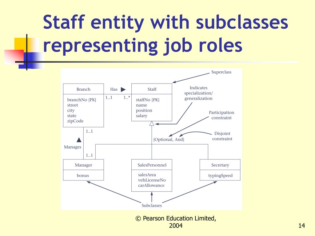 Staff entity with subclasses representing job roles