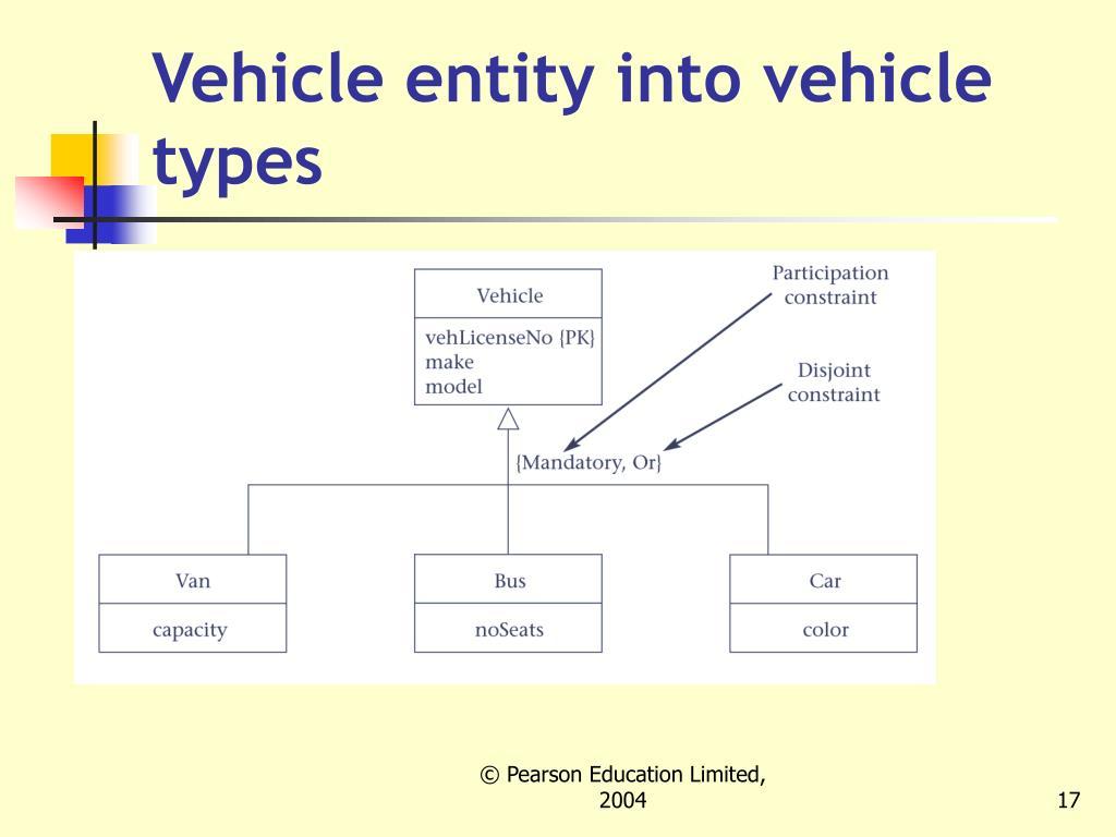 Vehicle entity into vehicle types