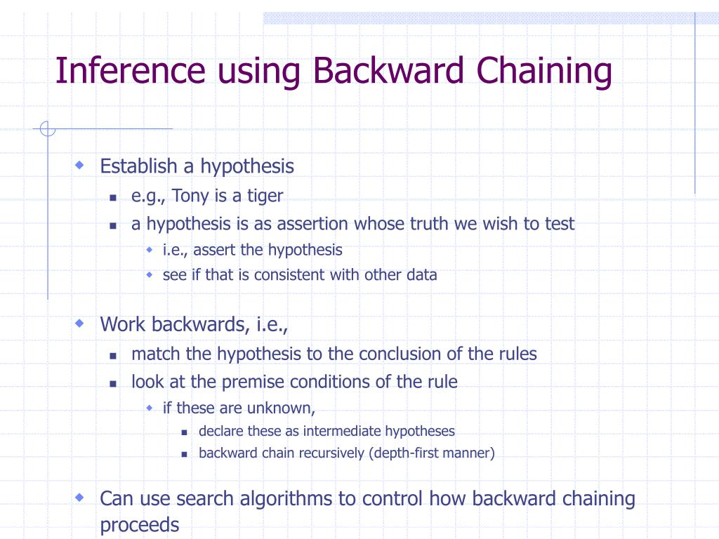 Inference using Backward Chaining