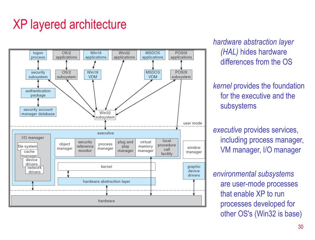 XP layered architecture