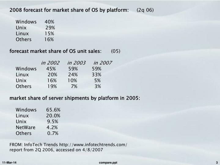 2008 forecast for market share of OS by platform: