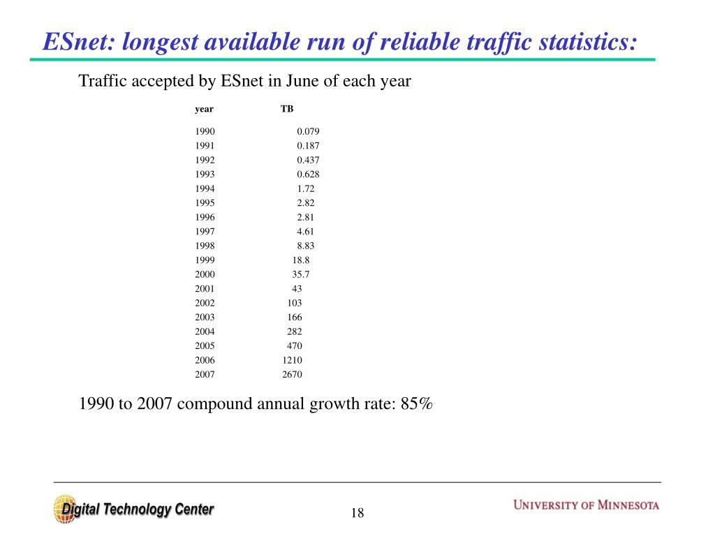 ESnet: longest available run of reliable traffic statistics: