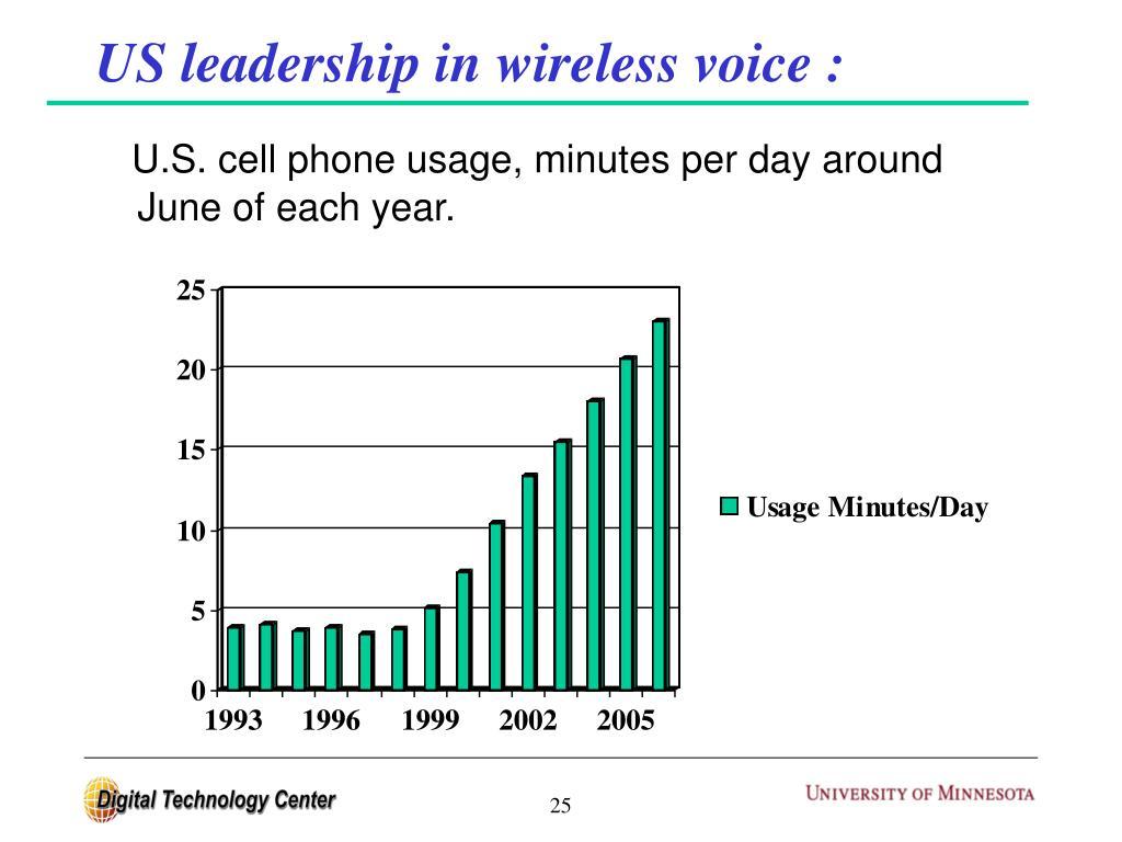 US leadership in wireless voice :