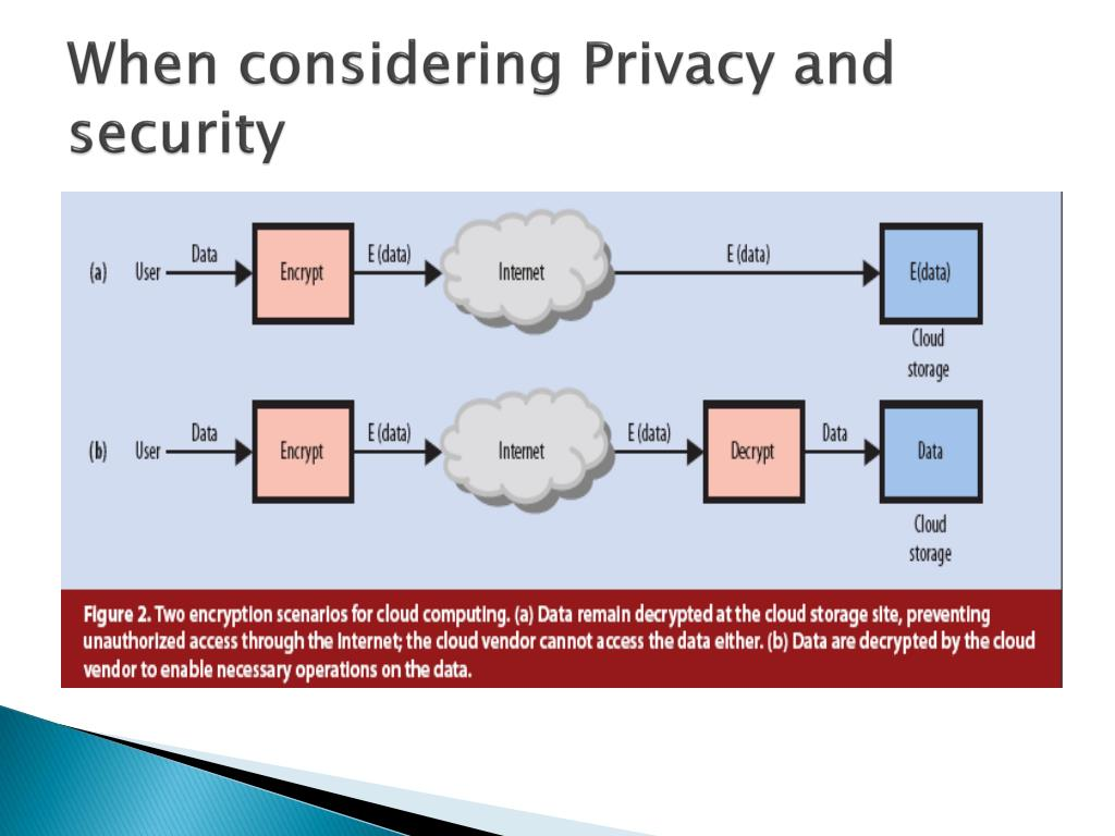 When considering Privacy and security