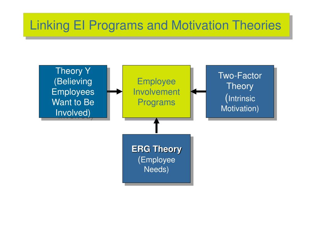 Linking EI Programs and Motivation Theories
