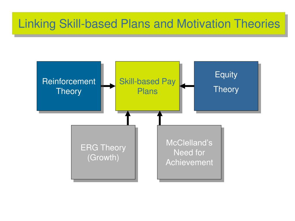 Linking Skill-based Plans and Motivation Theories