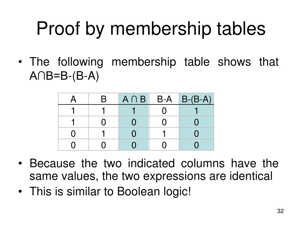 Proof by membership tables