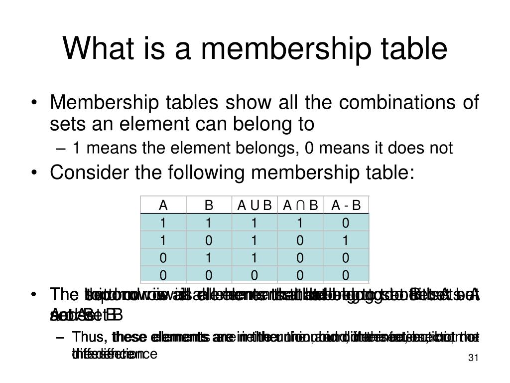What is a membership table