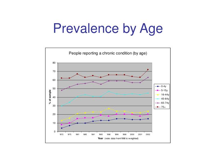 Prevalence by Age
