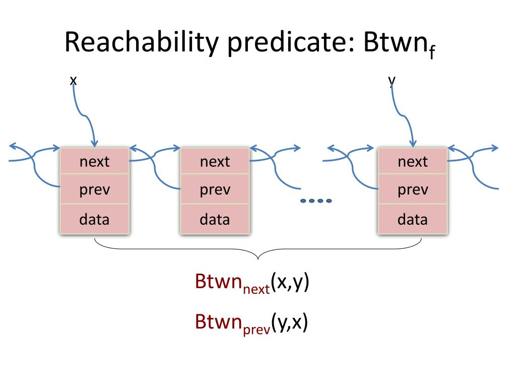 Reachability predicate: Btwn