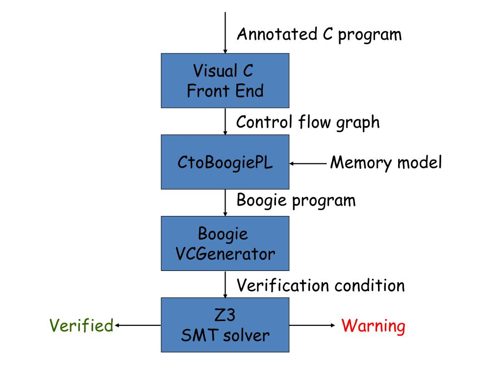 Annotated C program
