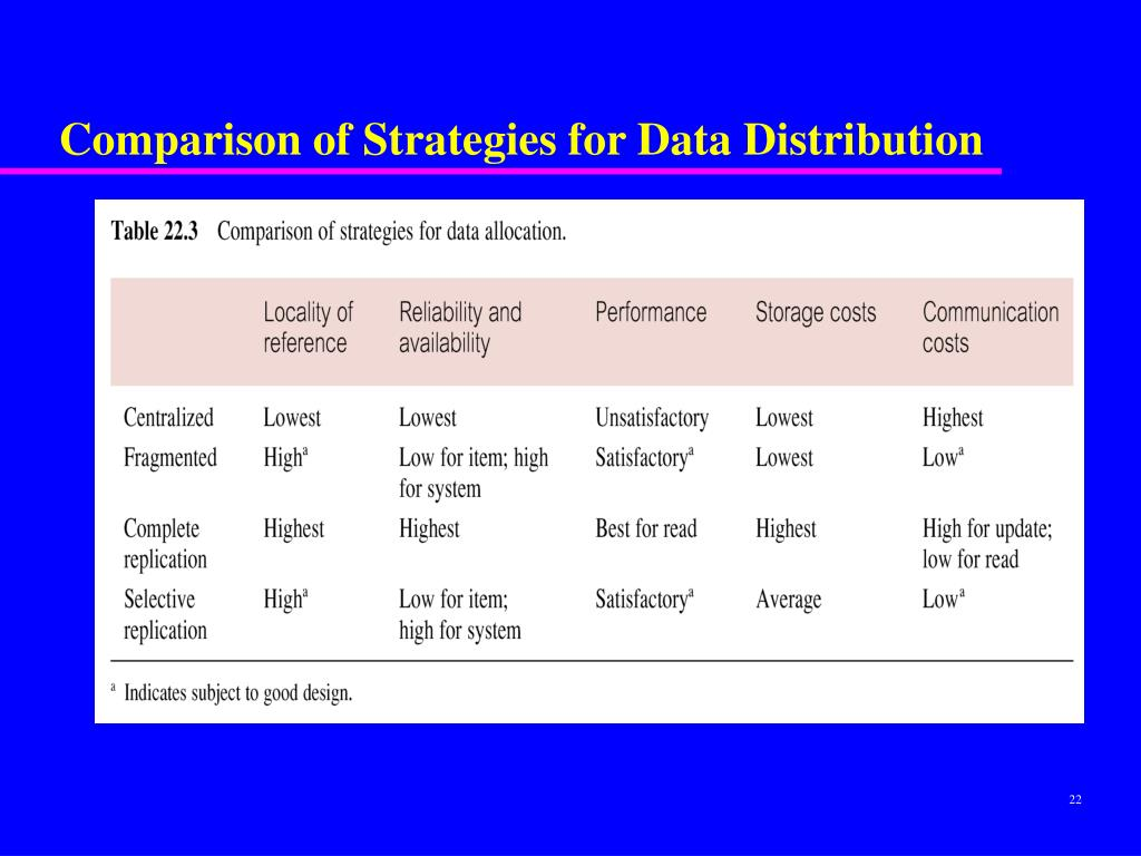Comparison of Strategies for Data Distribution
