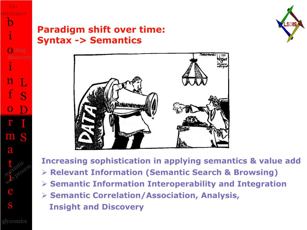 Paradigm shift over time: