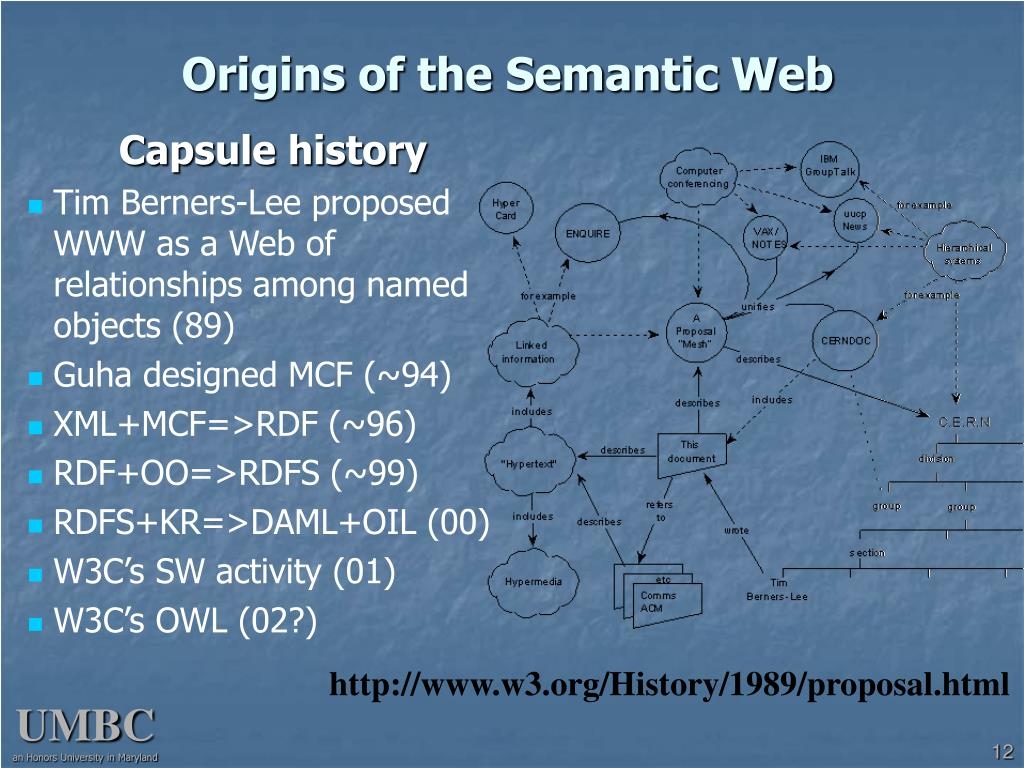 Origins of the Semantic Web