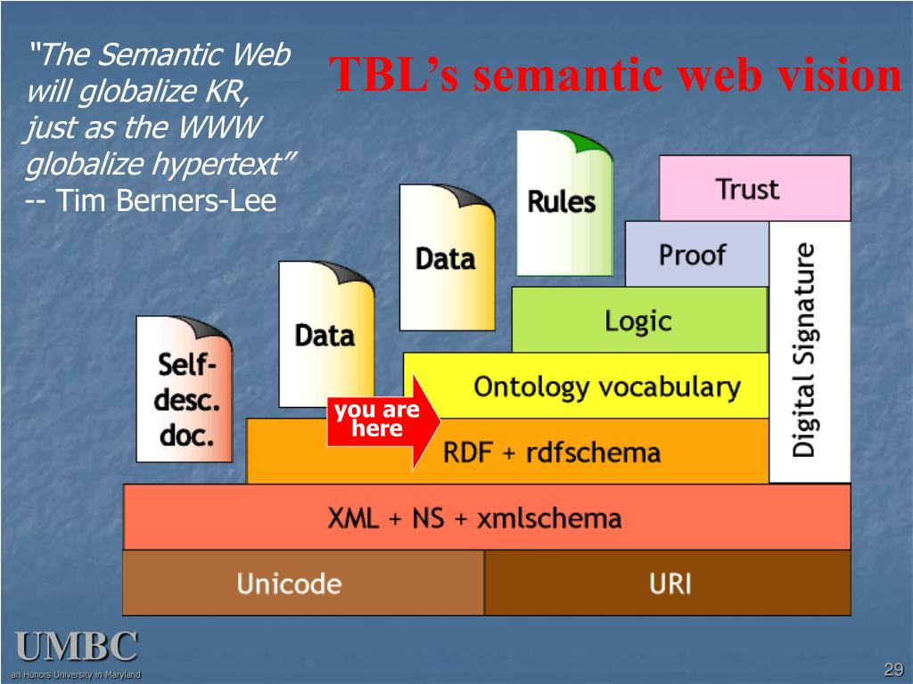 TBL's semantic web vision