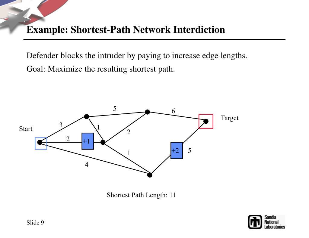 Example: Shortest-Path Network Interdiction