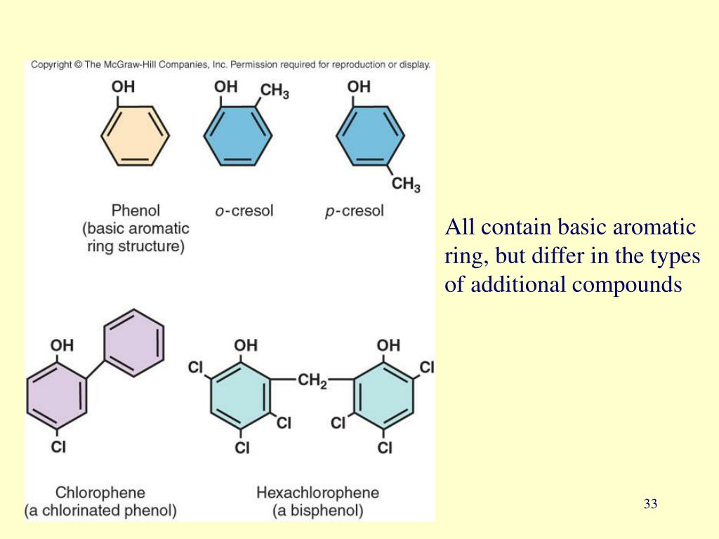All contain basic aromatic ring, but differ in the types of additional compounds