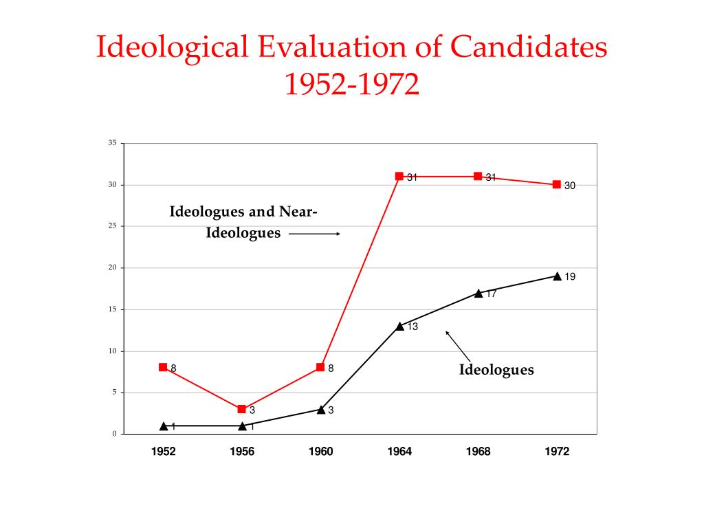 Ideological Evaluation of Candidates