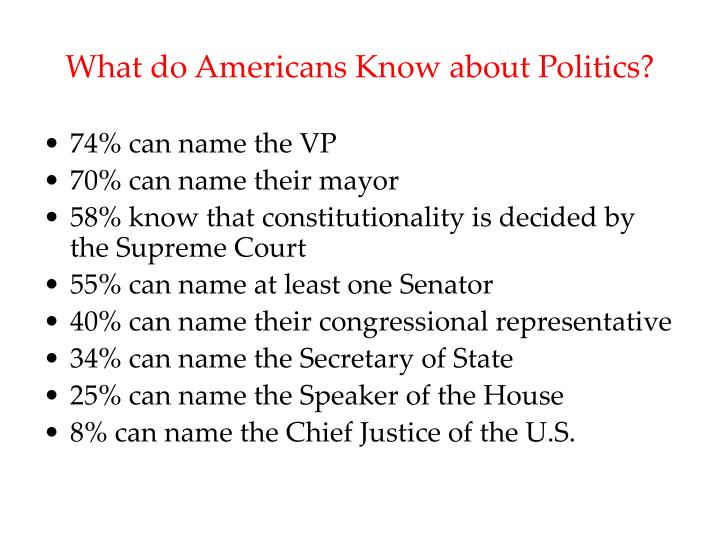 What do americans know about politics