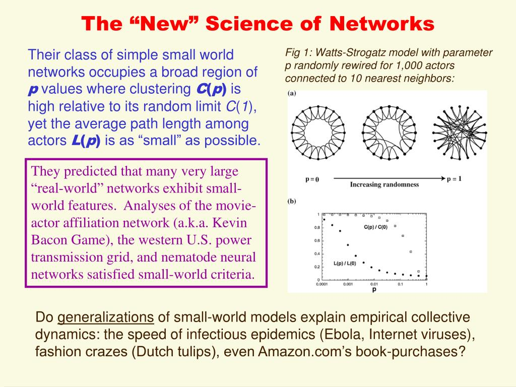 """The """"New"""" Science of Networks"""