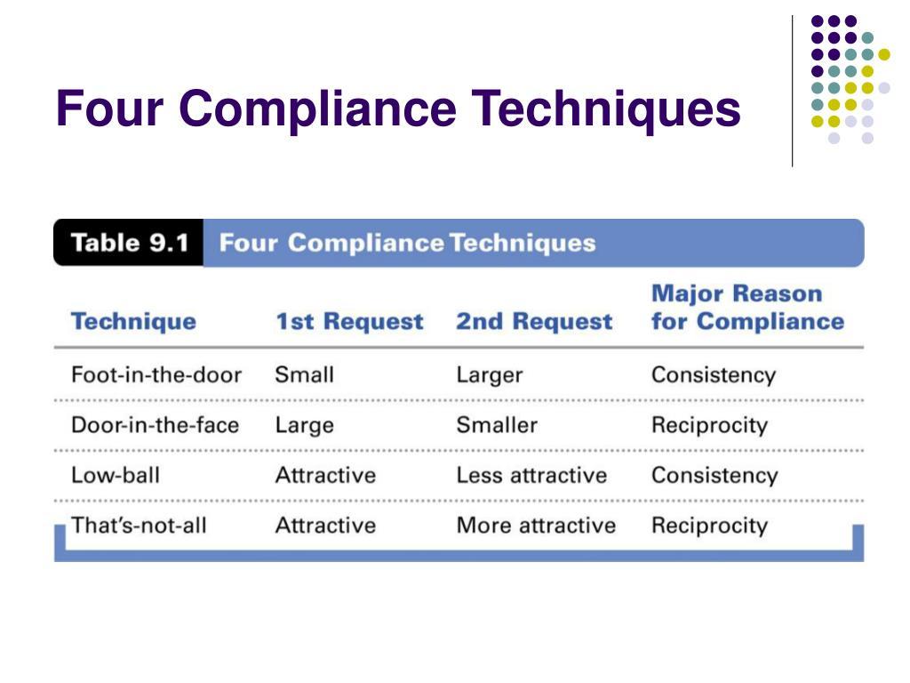 Four Compliance Techniques