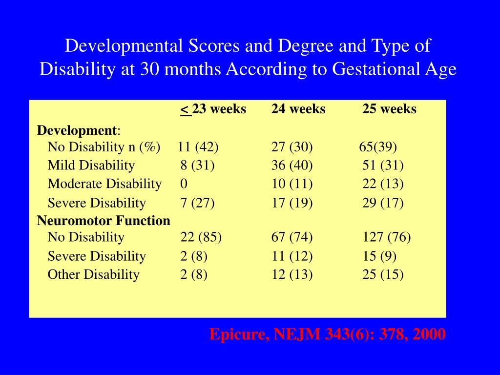 Developmental Scores and Degree and Type of Disability at 30 months According to Gestational Age