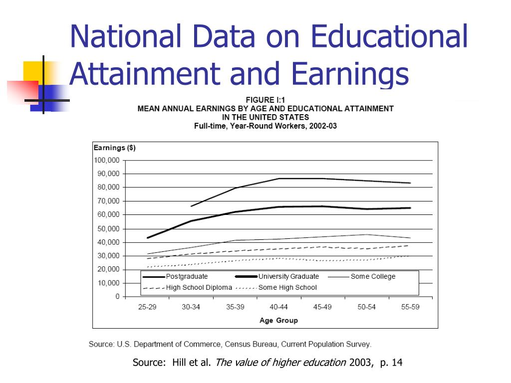 National Data on Educational Attainment and Earnings
