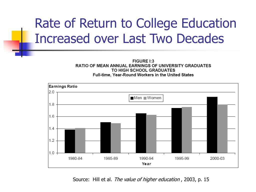 Rate of Return to College Education Increased over Last Two Decades