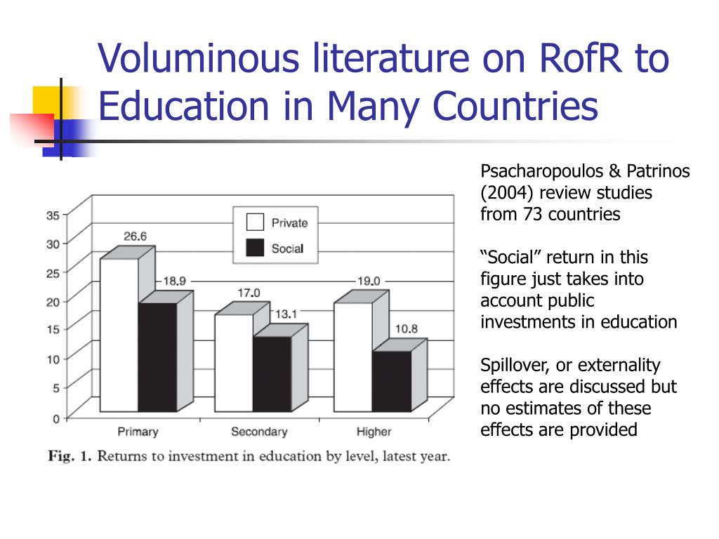 Voluminous literature on RofR to Education in Many Countries