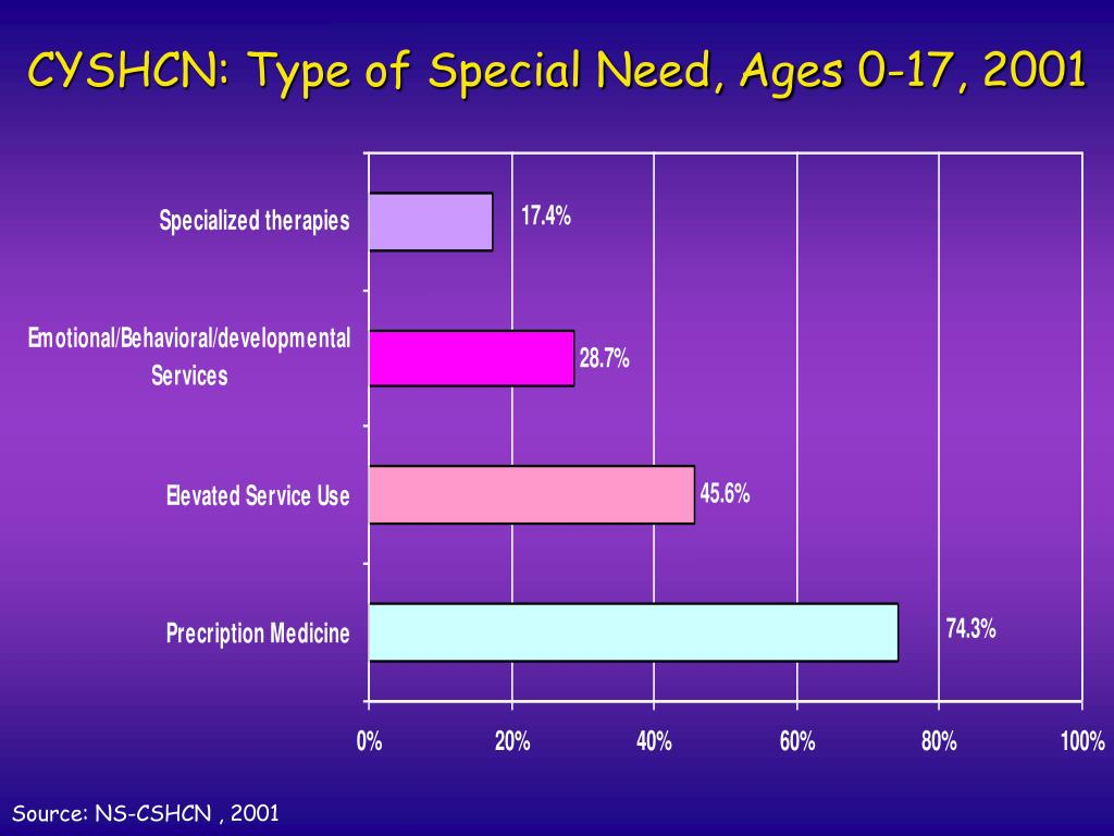 CYSHCN: Type of Special Need, Ages 0-17, 2001