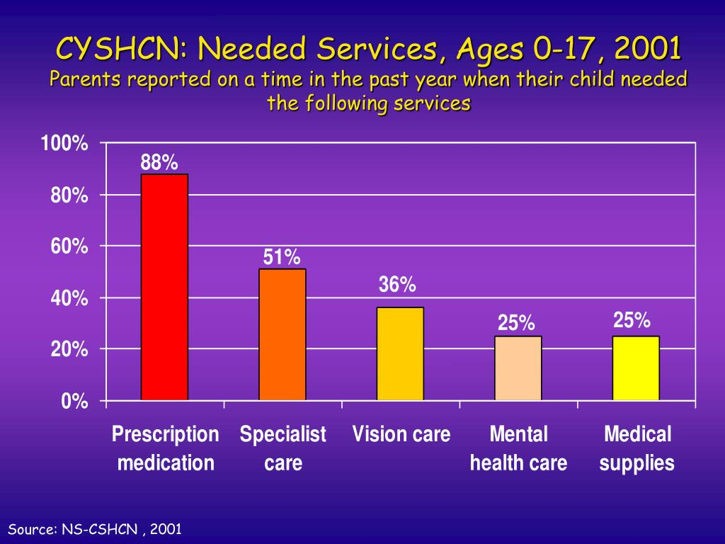 CYSHCN: Needed Services, Ages 0-17, 2001