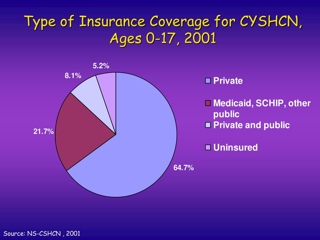 Type of Insurance Coverage for CYSHCN, Ages 0-17, 2001