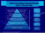 central iowa works financial services career pathways map