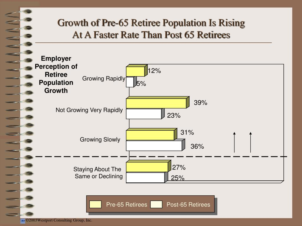 Growth of Pre-65 Retiree Population Is Rising