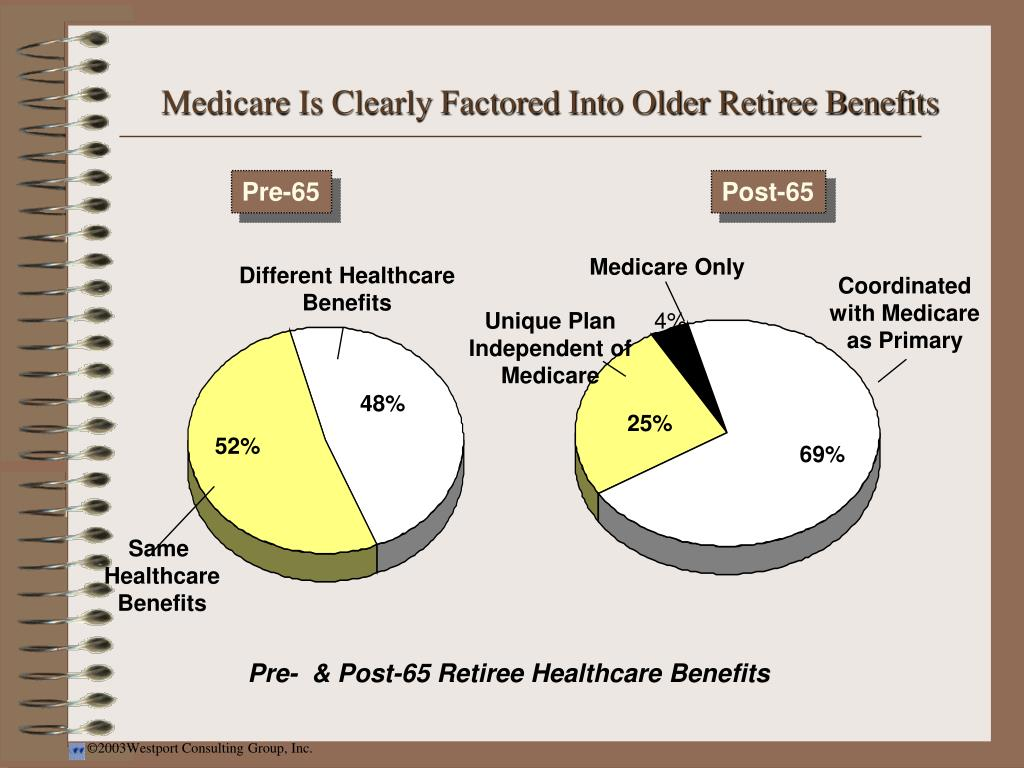 Medicare Is Clearly Factored Into Older Retiree Benefits