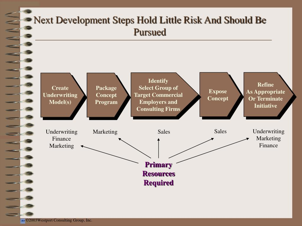 Next Development Steps Hold Little Risk And Should Be Pursued