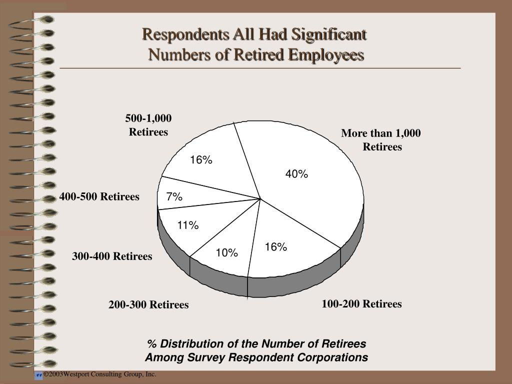 Respondents All Had Significant
