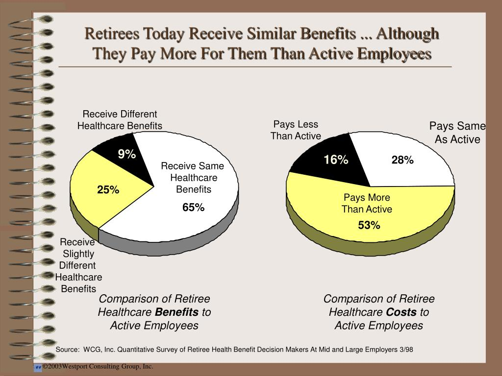 Retirees Today Receive Similar Benefits ... Although They Pay More For Them Than Active Employees