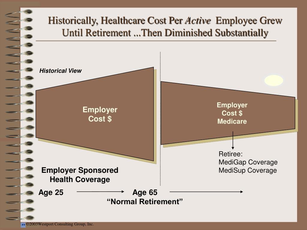 Historically, Healthcare Cost Per