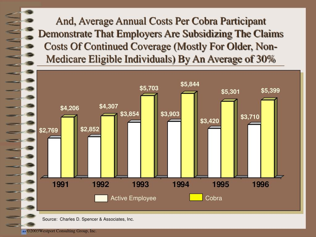 And, Average Annual Costs Per Cobra Participant  Demonstrate That Employers Are Subsidizing The Claims Costs Of Continued Coverage (Mostly For Older, Non-Medicare Eligible Individuals) By An Average of 30%