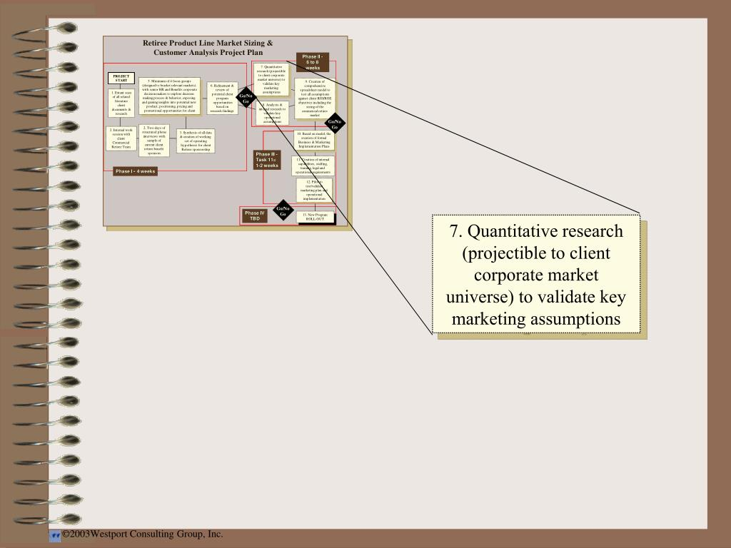 7. Quantitative research (projectible to client corporate market universe) to validate key marketing assumptions