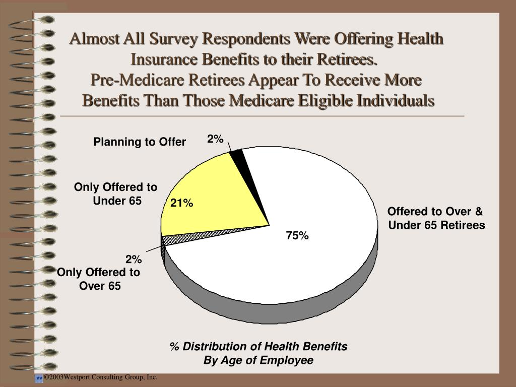 Almost All Survey Respondents Were Offering Health